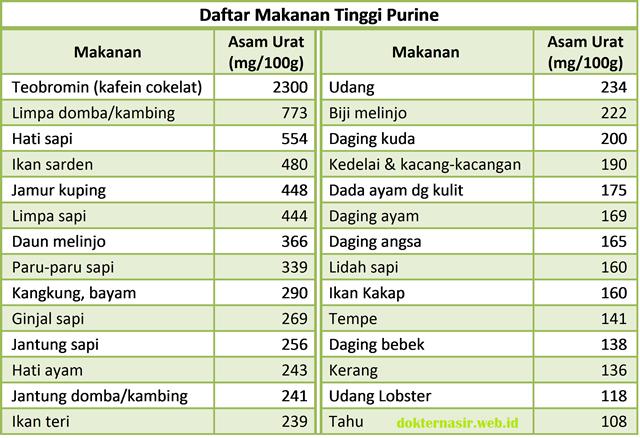 7 Tips Mencegah Penyakit Asam Urat - Dok Nasir Web ...